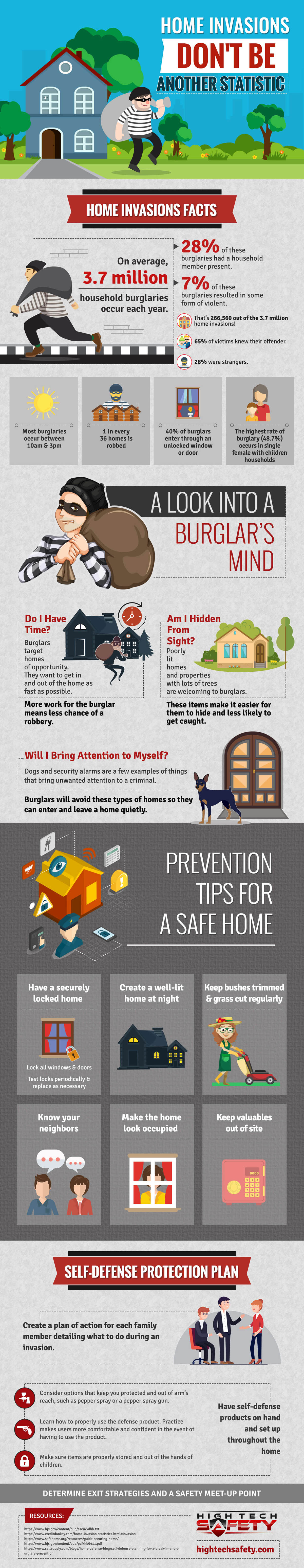 Home Invasions: Don't Be Another Statistic