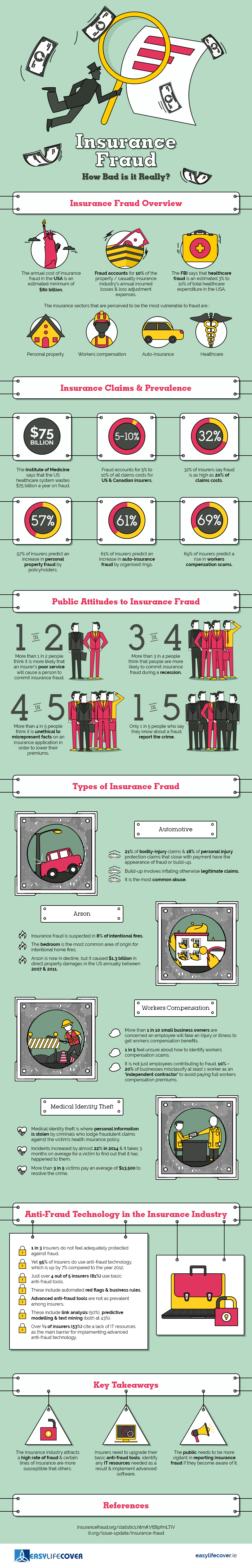 How Bad is Insurance Fraud?